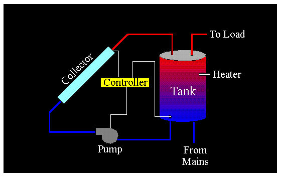 Simple Solar Domestic Hot Water System Demonstration